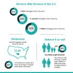 Divorce Rates in the U.S. (& How to Beat the Odds)